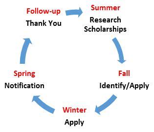 Sample resume for college scholarships